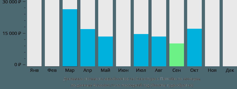 Динамика стоимости авиабилетов из Сингапура в Паттайю по месяцам