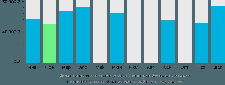 Динамика стоимости авиабилетов из Сингапура в Венецию по месяцам