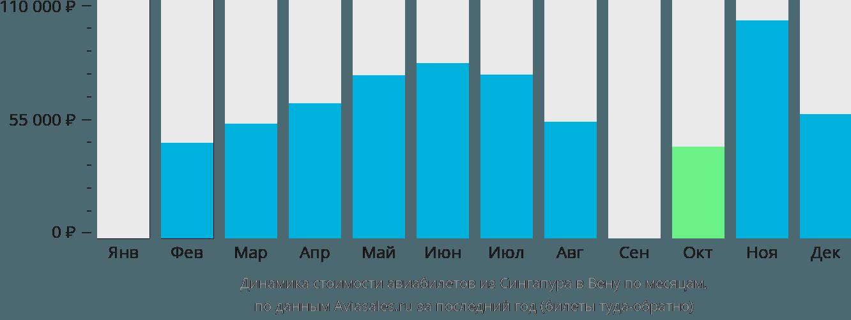 Динамика стоимости авиабилетов из Сингапура в Вену по месяцам