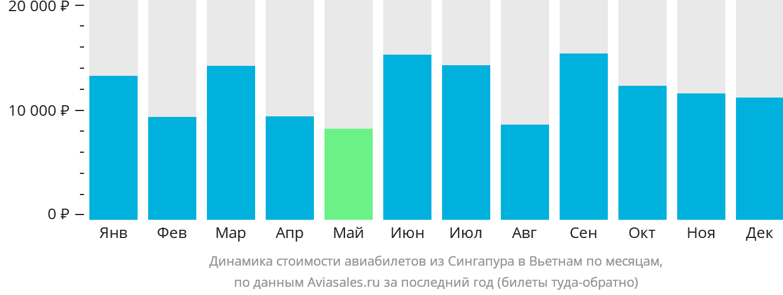 Динамика стоимости авиабилетов из Сингапура в Вьетнам по месяцам