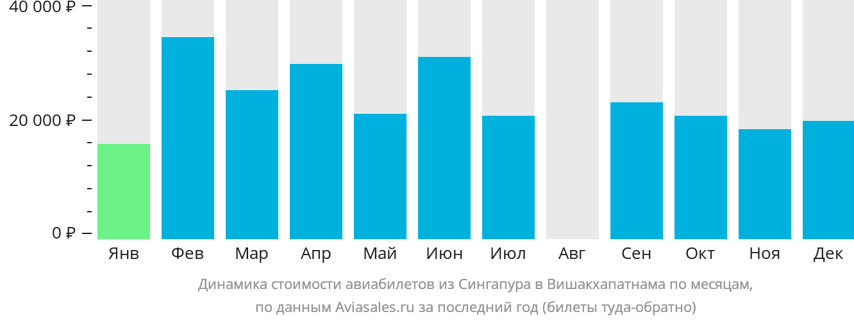 Динамика стоимости авиабилетов из Сингапура в Вишакхапатнама по месяцам