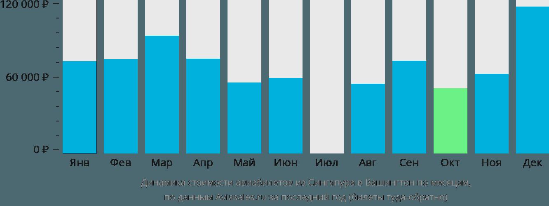 Динамика стоимости авиабилетов из Сингапура в Вашингтон по месяцам