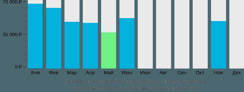 Динамика стоимости авиабилетов из Сингапура в Варшаву по месяцам