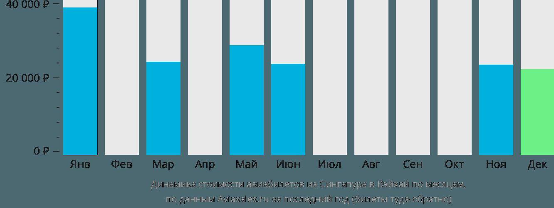 Динамика стоимости авиабилетов из Сингапура в Вэйхай по месяцам