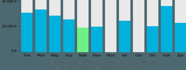 Динамика стоимости авиабилетов из Сингапура в Ухань по месяцам