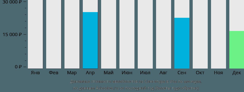 Динамика стоимости авиабилетов из Сингапура в Уси по месяцам