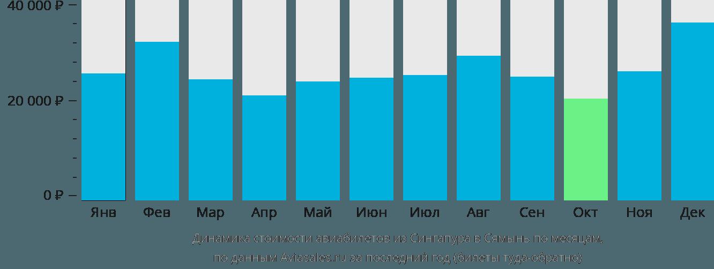 Динамика стоимости авиабилетов из Сингапура в Сямынь по месяцам