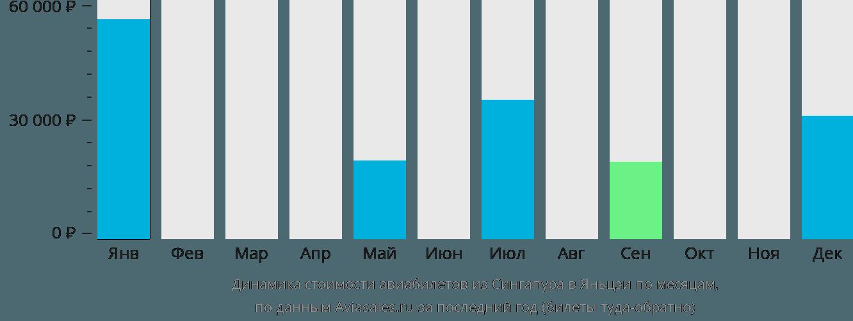 Динамика стоимости авиабилетов из Сингапура в Яньцзи по месяцам