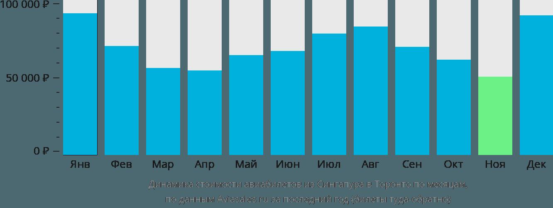 Динамика стоимости авиабилетов из Сингапура в Торонто по месяцам