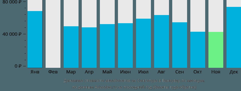Динамика стоимости авиабилетов из Сингапура в Ванкувер по месяцам