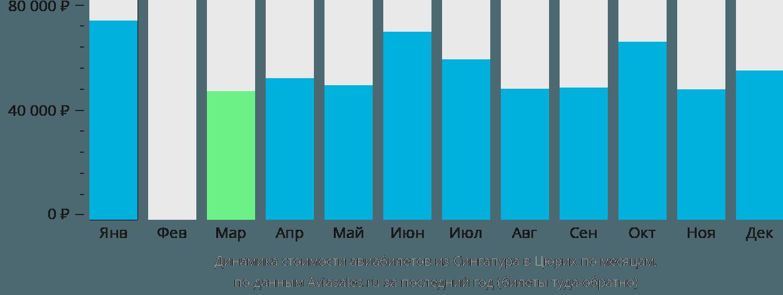 Динамика стоимости авиабилетов из Сингапура в Цюрих по месяцам