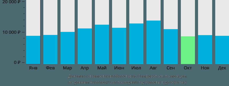 Динамика стоимости авиабилетов из Симферополя (Крым) по месяцам