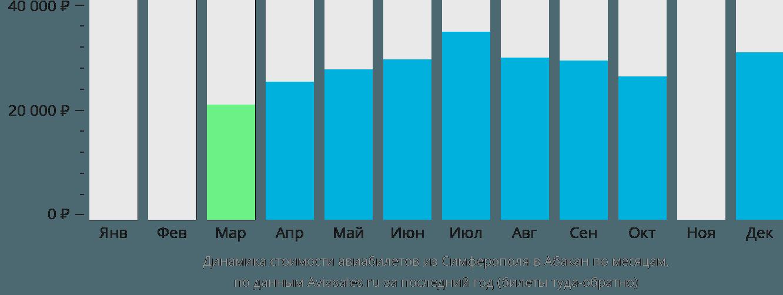 Динамика стоимости авиабилетов из Симферополя  в Абакан по месяцам