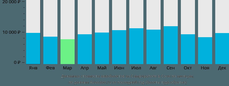 Динамика стоимости авиабилетов из Симферополя в Сочи по месяцам