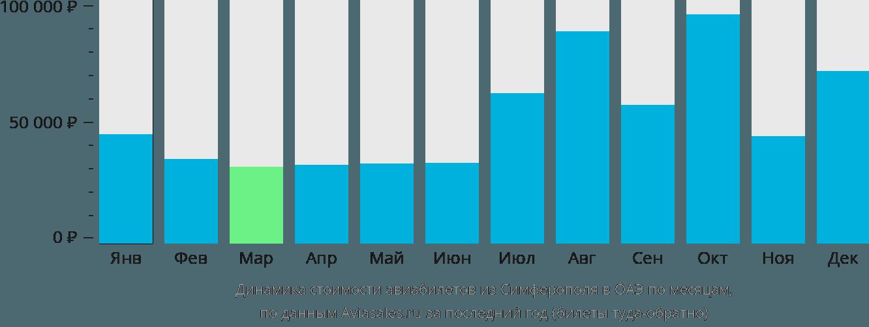 Динамика стоимости авиабилетов из Симферополя в ОАЭ по месяцам