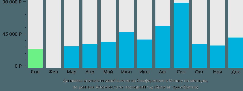 Динамика стоимости авиабилетов из Симферополя в Малагу по месяцам