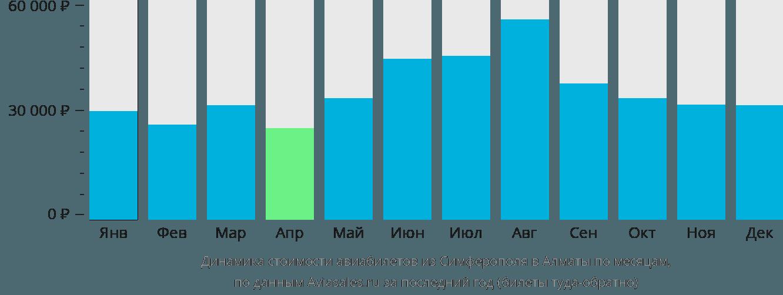 Динамика стоимости авиабилетов из Симферополя в Алматы по месяцам