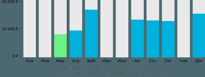 Динамика стоимости авиабилетов из Симферополя в Аликанте по месяцам