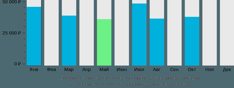 Динамика стоимости авиабилетов из Симферополя  в Амман по месяцам