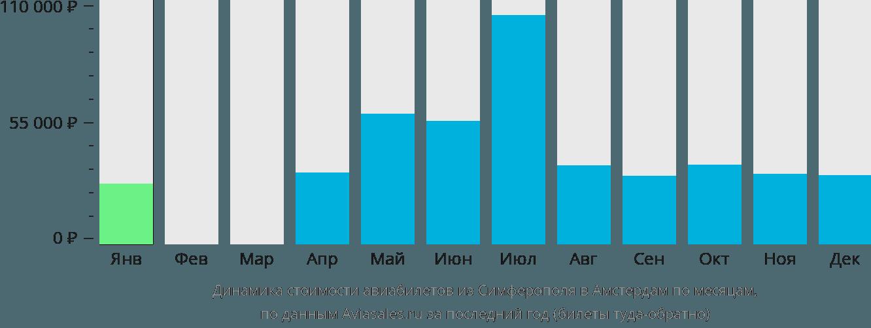 Динамика стоимости авиабилетов из Симферополя в Амстердам по месяцам