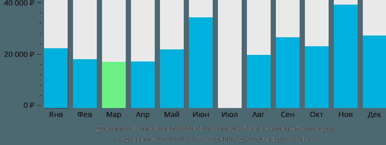 Динамика стоимости авиабилетов из Симферополя в Армению по месяцам