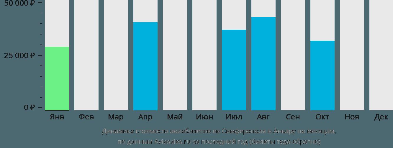 Динамика стоимости авиабилетов из Симферополя в Анкару по месяцам