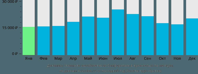 Динамика стоимости авиабилетов из Симферополя в Архангельск по месяцам