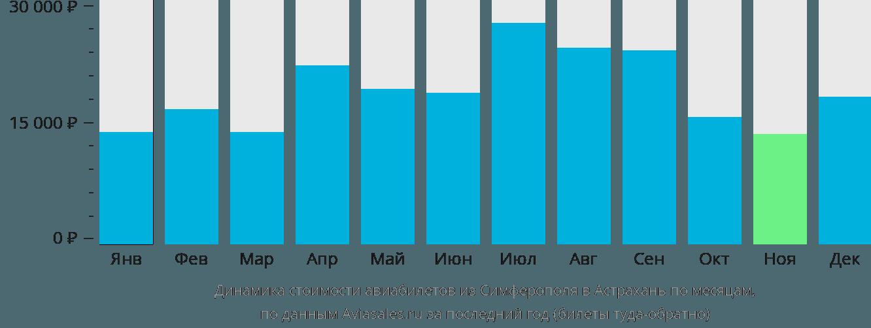 Динамика стоимости авиабилетов из Симферополя в Астрахань по месяцам