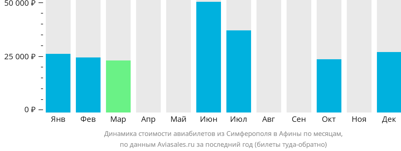 Динамика стоимости авиабилетов из Симферополя в Афины по месяцам