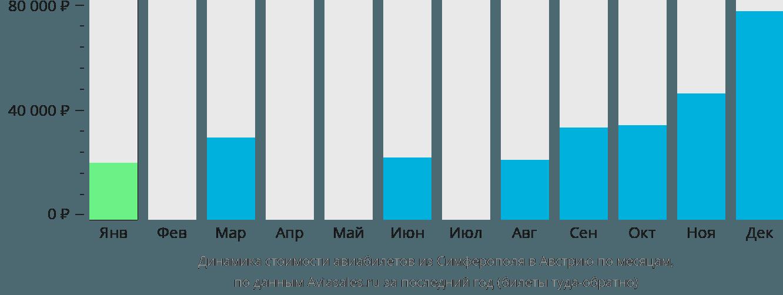 Динамика стоимости авиабилетов из Симферополя в Австрию по месяцам