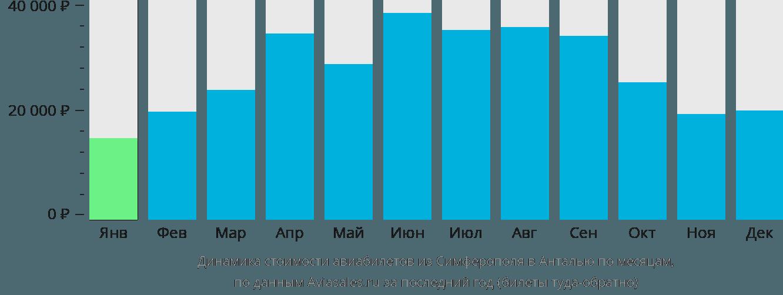 Динамика стоимости авиабилетов из Симферополя  в Анталью по месяцам