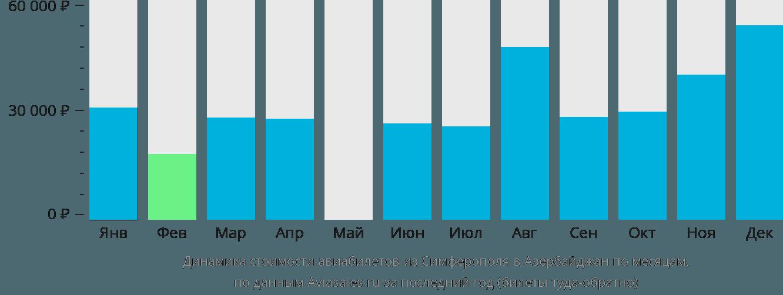 Динамика стоимости авиабилетов из Симферополя в Азербайджан по месяцам