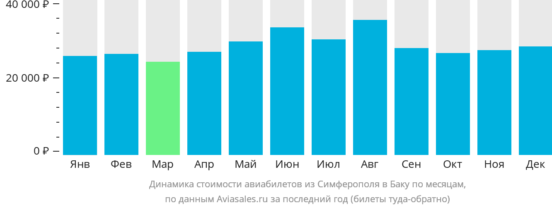 Динамика стоимости авиабилетов из Симферополя в Баку по месяцам