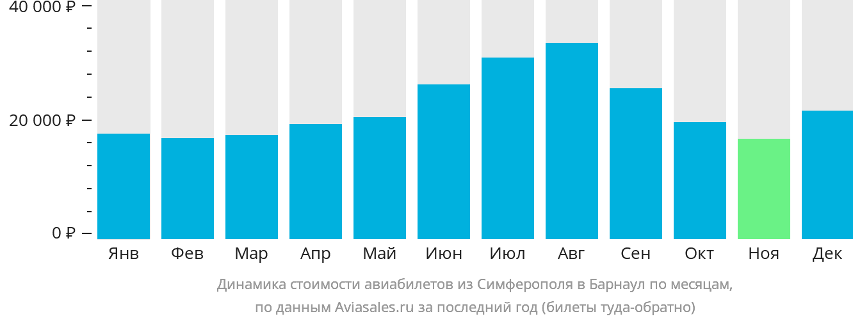 Динамика стоимости авиабилетов из Симферополя в Барнаул по месяцам