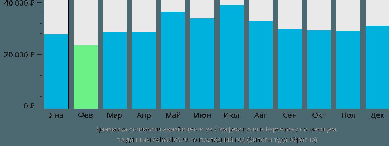 Динамика стоимости авиабилетов из Симферополя в Барселону по месяцам