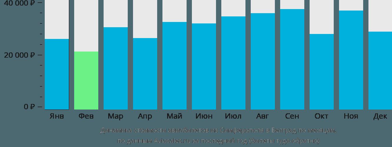 Динамика стоимости авиабилетов из Симферополя в Белград по месяцам