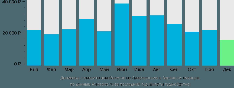 Динамика стоимости авиабилетов из Симферополя в Берлин по месяцам
