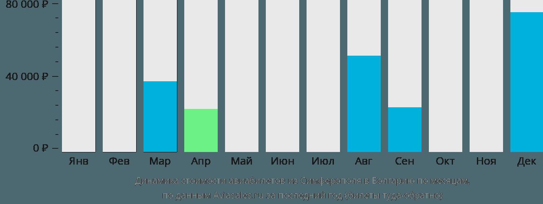 Динамика стоимости авиабилетов из Симферополя в Болгарию по месяцам