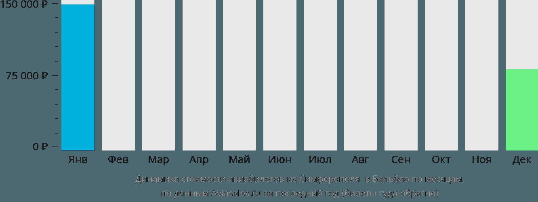 Динамика стоимости авиабилетов из Симферополя в Бильбао по месяцам