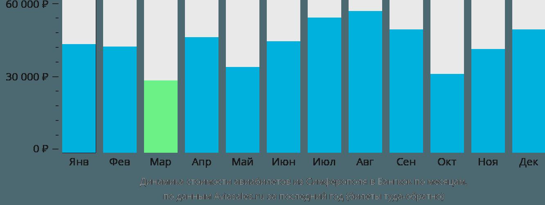 Динамика стоимости авиабилетов из Симферополя в Бангкок по месяцам