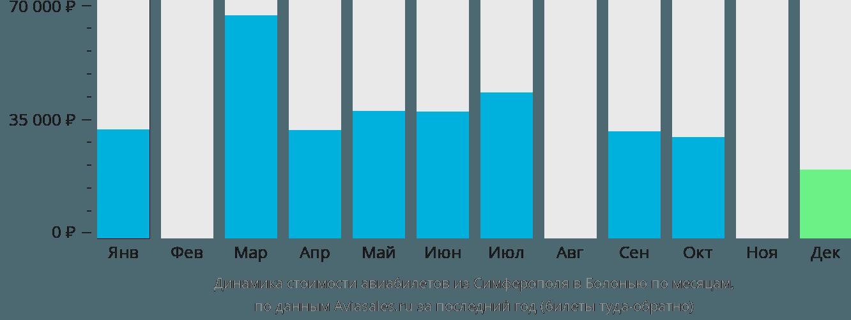 Динамика стоимости авиабилетов из Симферополя в Болонью по месяцам