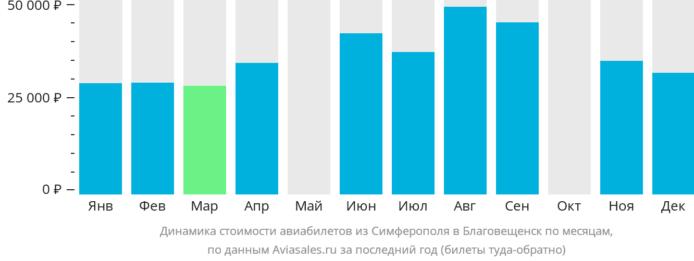 Динамика стоимости авиабилетов из Симферополя  в Благовещенск по месяцам