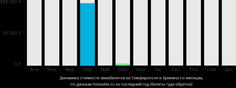 Динамика стоимости авиабилетов из Симферополя в Бремен по месяцам