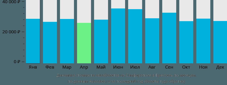 Динамика стоимости авиабилетов из Симферополя в Брюссель по месяцам