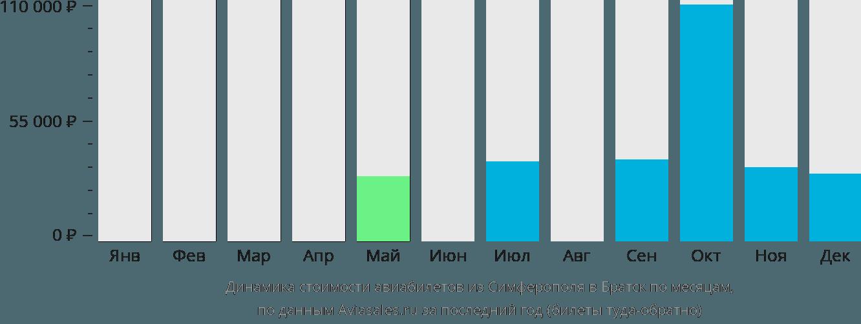 Динамика стоимости авиабилетов из Симферополя в Братск по месяцам