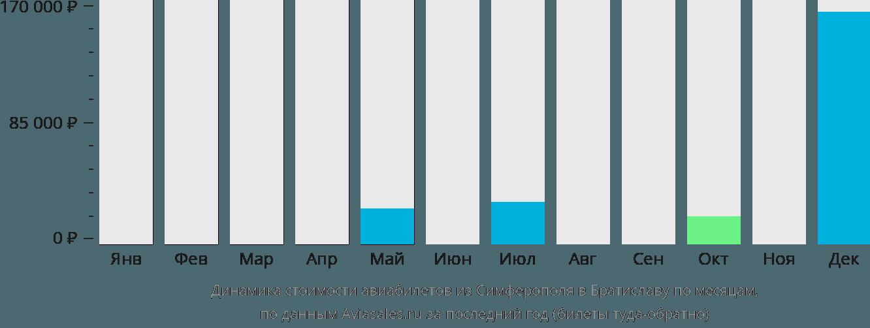 Динамика стоимости авиабилетов из Симферополя в Братиславу по месяцам
