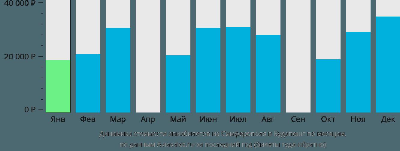 Динамика стоимости авиабилетов из Симферополя в Будапешт по месяцам