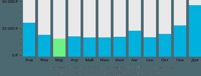 Динамика стоимости авиабилетов из Симферополя в Беларусь по месяцам