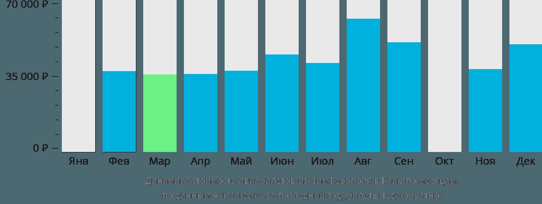 Динамика стоимости авиабилетов из Симферополя в Каир по месяцам