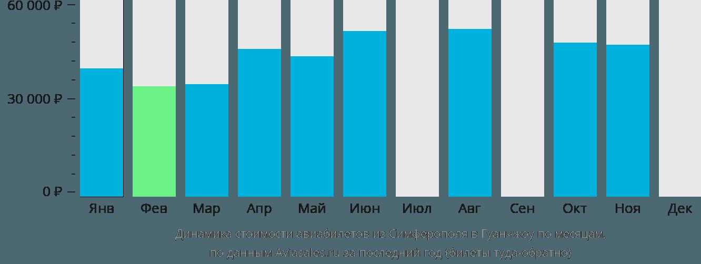 Динамика стоимости авиабилетов из Симферополя  в Гуанчжоу по месяцам
